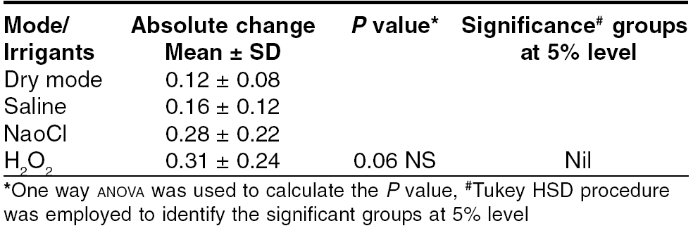 Mean, standard deviation and test of significance