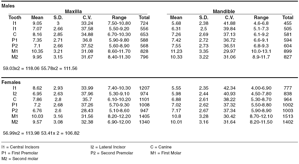 Mean (mm), S.D, C.V, range and total of mesiodistal dimension of crowns of permanent teeth of north Indians