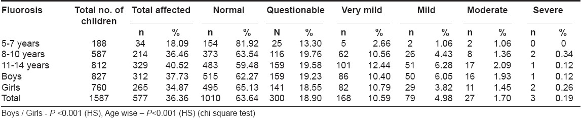 Table 4: Fluorosis