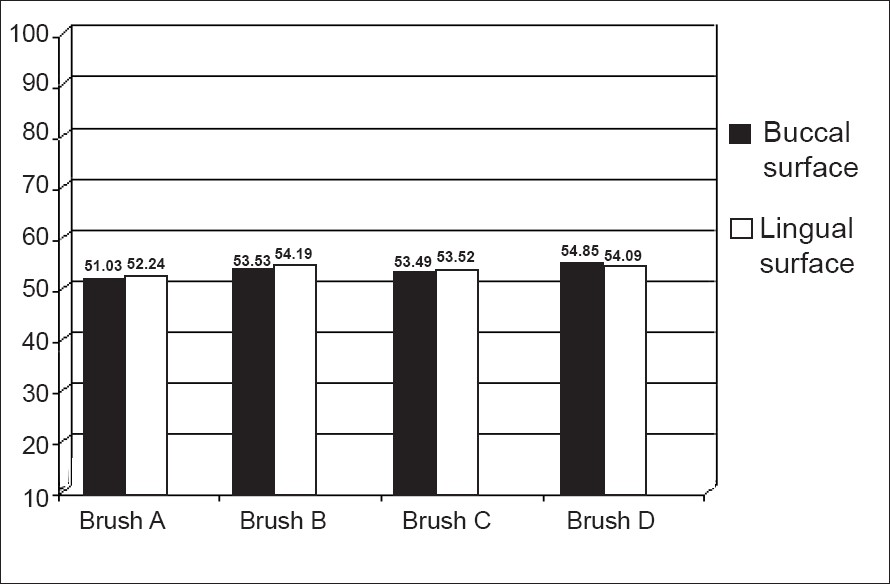 Graph 4: Paired comparison of the percentage reduction in total plaque scores in the buccal and lingual surfaces