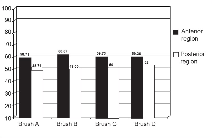 Graph 5: Paired comparison of the percentage reduction in total plaque scores in the anterior and posterior regions