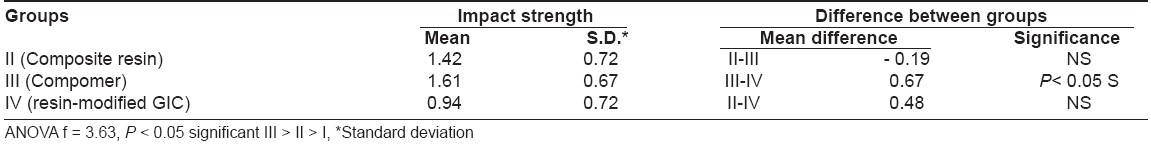 Table 1: Comparison of impact strength between various experimental groups