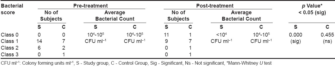 Table 5: Distribution of Streptococcus mutans scores and average bacterial counts for the study and control groups using strip mutans