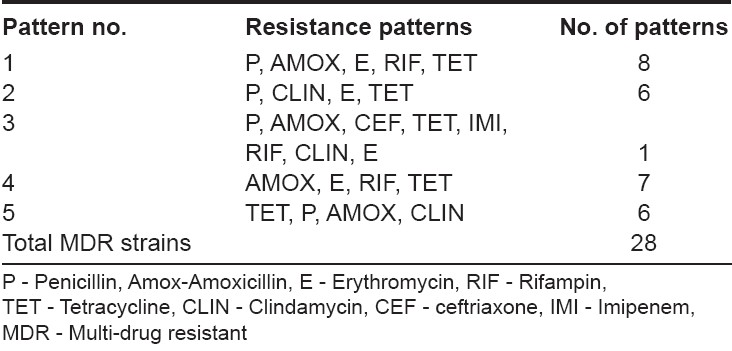 Table 2: Resistant patterns of 28 MDR strains of S. mutans recovered from carious teeth to antimicrobial agents by disk diffusion test