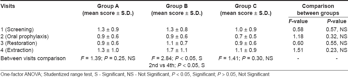 Table 4: Intra- and inter-group comparisons of Venham's anxiety scale
