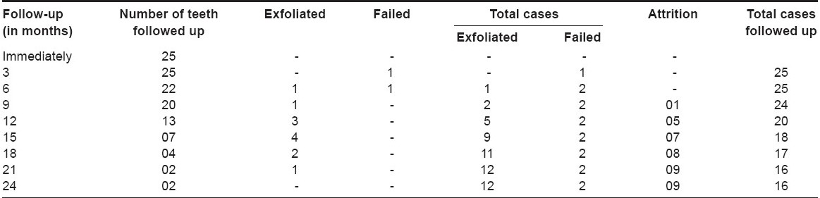 Table 3: Distribution of sample according to follow-up