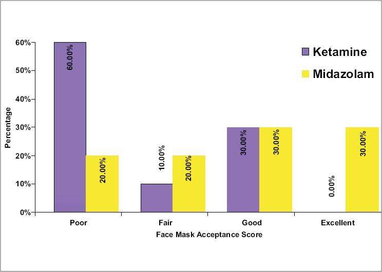 Figure 5: Groupwise comparison of Face Mask Acceptance score