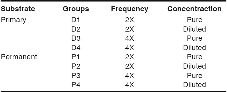 Table 1 :Experimental groups