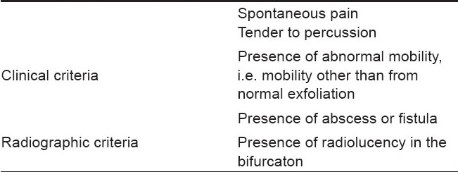 Table 1: Selection criteria: The teeth were selected following examination which revealed presence of one (or) more of following signs and symptoms[1,10]