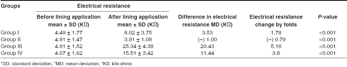Table 1: Electrical resistance of different cavity lining materials