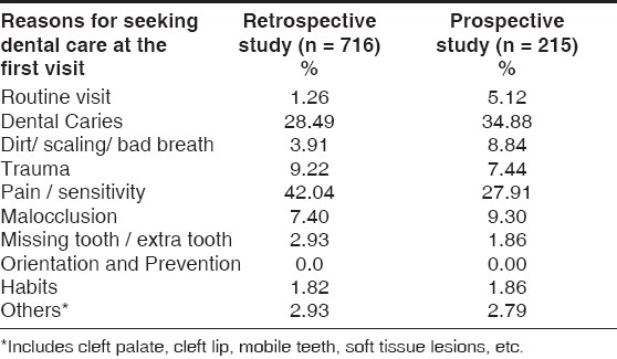 Table 2: Reasons for seeking dental care at the first visit.
