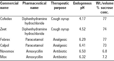Table 1: Endogenous pH of the drugs and the amount of