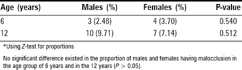 Table 3: Prevalence of malocclusion among the study population*