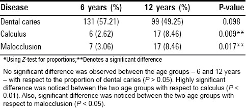 Table 5: Prevalence of dental diseases among the two age groups*
