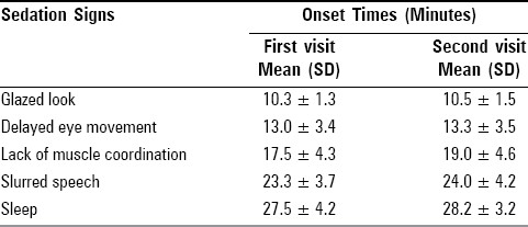 Table 1: The mean onset times for midazolam sedation signs during the two visits