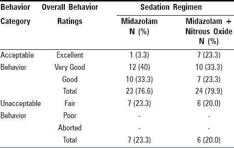 Table 5: Overall behavior rating for sedation with oral midazolam alone and oral midazolam plus nitrous oxide