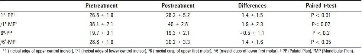 Table 2 :Comparison of pre-treatment and post-treatment dental changes with posterior-bite plane therapy