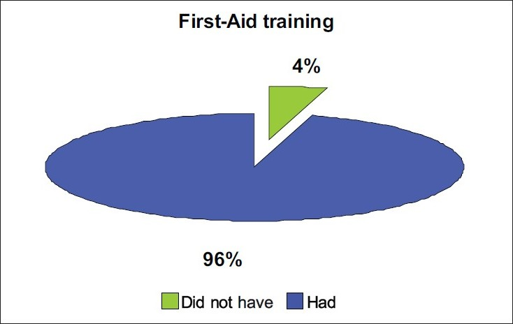 Figure 1 :Represents physical education teachers with and out firstaid component in their tenure