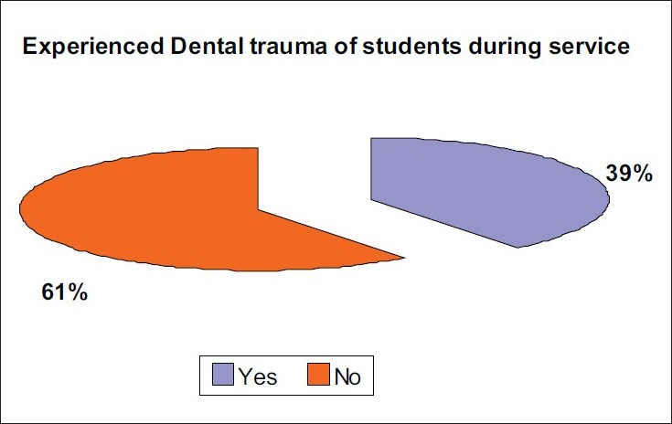 Figure 2 :Showing physical education teachers who have come across dental trauma during their job
