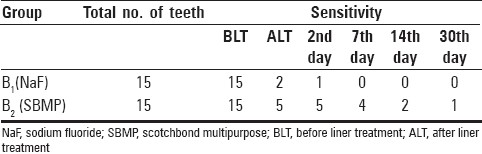 Table 2: Number of sensitive teeth after silver amalgam restoration at various periods of time in subgroups B1 (NaF) and B2 (SBMP)