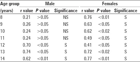 Table 6: Correlation coefficient between skeletal age from MP<sub>3</sub> and chronological age