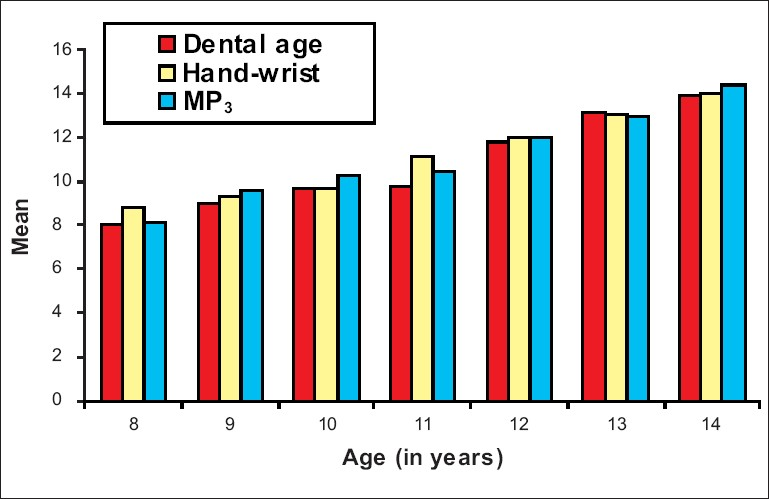 Figure 4: Bar diagram showing dental ages in males and females