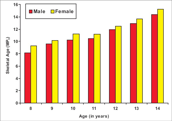 Figure 2: Bar diagram showing skeletal age from MP<sub>3</sub> radiographs in males and females