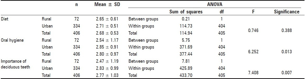 Table 3 :Distribution and comparison of knowledge scores between urban and rural population