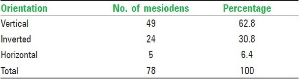 Table 4: Orientation of mesiodens