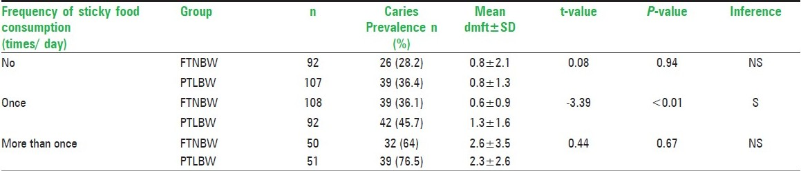 Table 5: Comparison of caries prevalence and caries experience among study population based on the frequency of sticky food consumption