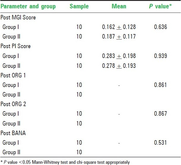 Table 2: Comparison of the post therapy values of modified gingival index, plaque index, ORG scores (1 and 2), BANA result between groups I and II