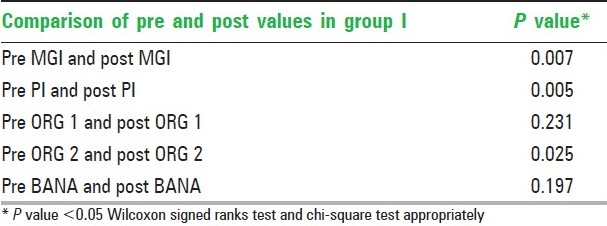 Table 3: Comparison of pre and post values of modified gingival index, plaque index, ORG scores (1 and 2), BANA result within group I