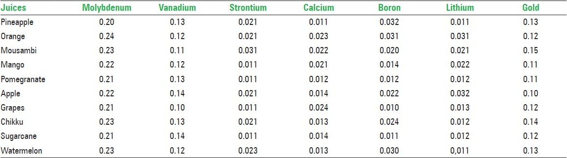 Table 5: Mildly cariostatic trace elements