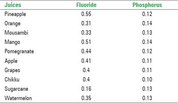 A Comparative Study Of Ph Modulation And Trace Elements Of Various