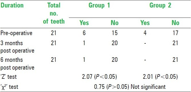 Table 4: Comparative clinical evaluation of abnormal mobility in Group I and Group II, preoperatively, 3 months