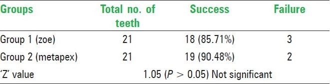 Table 8: clinical and radiographic success at the end of 6 months