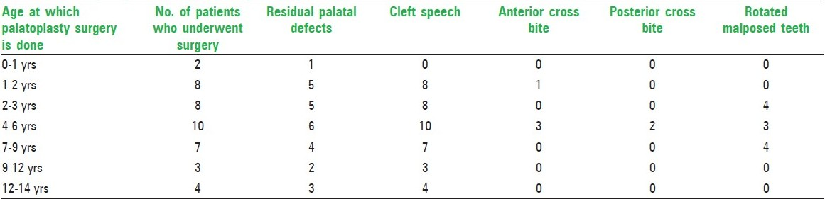 Table 12: Timing of palatal surgery and post-surgical deformities