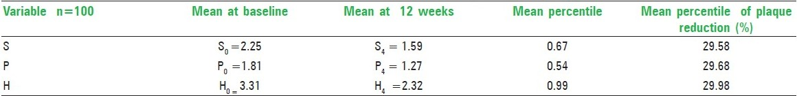 Table 2: Mean values of reduction in plaque score from baseline to 12 weeks (for manual group)