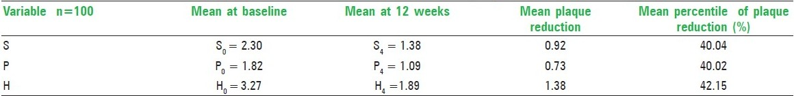 Table 4: Mean values of reduction in plaque score from baseline to 12 weeks (for powered unsupervised group)