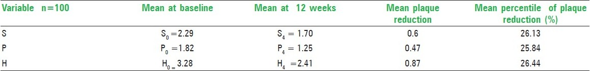Table 6: Mean values of reduction in plaque score from baseline to 12 weeks (for manual unsupervised group)