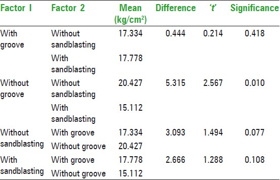 Table 8: Pairwise comparison -Two factor interactions-Groove and Sandblasting