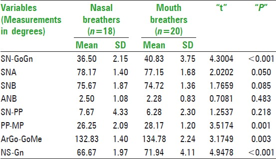 Table 2: Comparison of angular cephalometric variables between nasal breathers and mouth breathers in 6-9 years age group