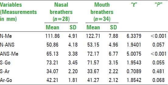 Table 3: Comparison of linear cephalometric variables between nasal breathers and mouth breathers in 9-12 years age group
