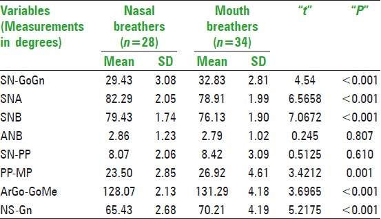 Table 4: Comparison of angular cephalometric variables between nasal breathers and mouth breathers in 9-12 years age group