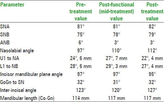 Table 2: Pre-treatment, mid-treatment, and post-treatment cephalometric values of case 2