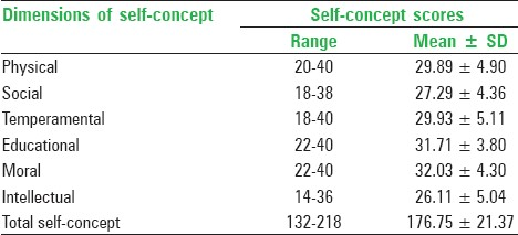 Table 2: Scores of different self-concept dimensions