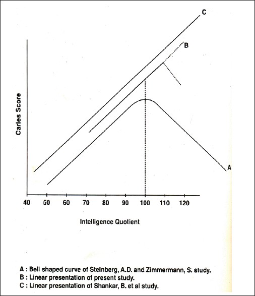Figure 7: Line diagram comparing the results of IQ with dental caries scores of different studies with the present study