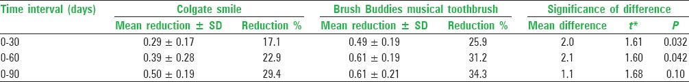 Table 5: Comparison of reduction (changes) in plaque index between the two brushes