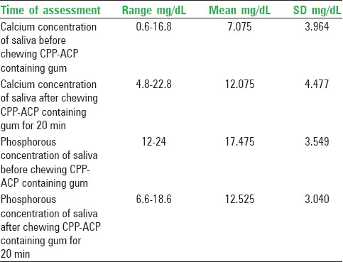 Table 1: Range and SD of calcium and phosphorous concentration of saliva before and after chewing CPP-ACP containing chewing gum