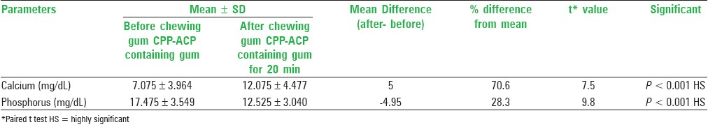 Table 2: Mean difference of salivary concentration of calcium and phosphorus before and after chewing CPP-ACP containing chewing gum